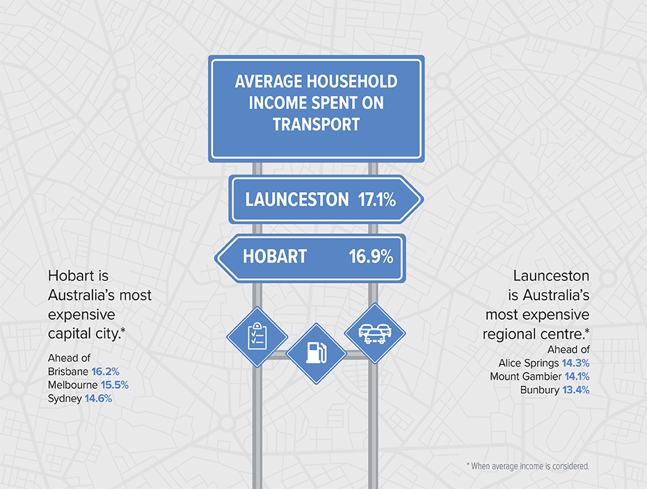 Info-graphic representing average income spent on transport in Tasmania.