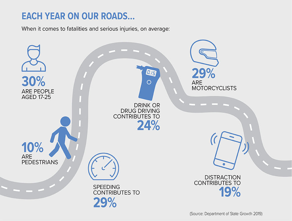 Info-graphic on what's affecting our road safety in Tasmania.